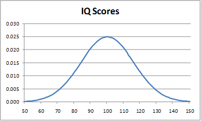 Normal curve IQ scores