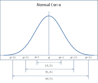 Areas under normal curve