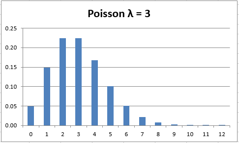 Poisson distribution real statistics using excel - Poisson cumulative distribution table ...