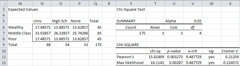 Chi-square independence Excel