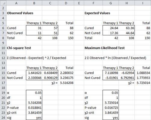 Independence testing using chi square real statistics for P table for chi square test