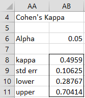 Cohen's Kappa | Real Statistics Using Excel