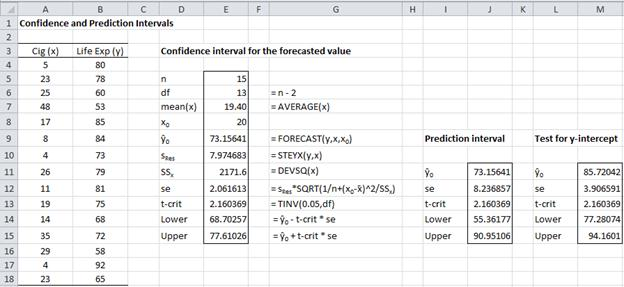 Confidence prediction intervals Excel