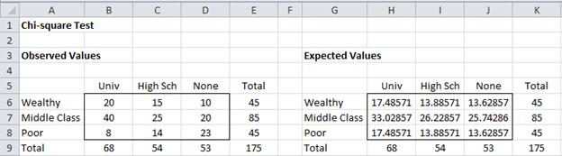 Expected values Excel