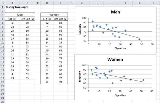 Data comparing slopes regression