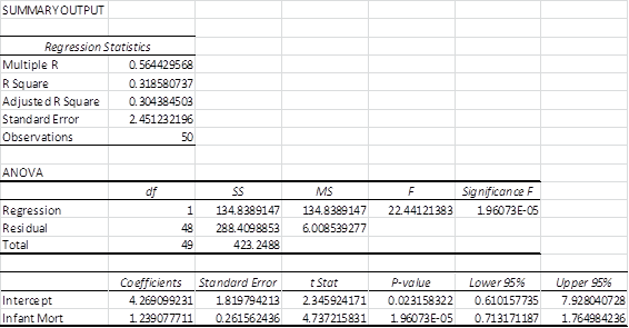 Reduced regression model Excel