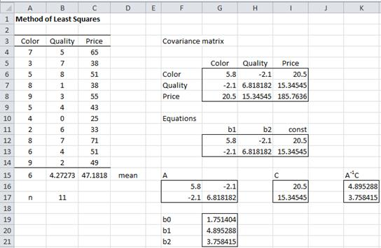 Regression coefficients Excel