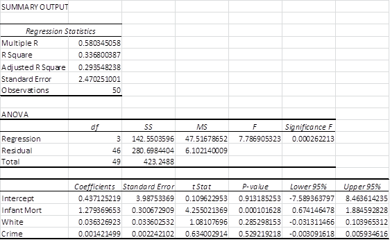 Regression data analysis Excel