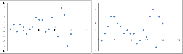 Residual plots regression Excel