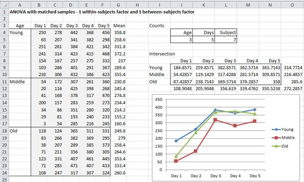 Data one between and one within factor