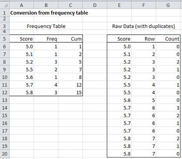 raw data sets for statistics projects A dataset (also spelled 'data set') is a collection of raw statistics and information  generated by a research study datasets produced by.