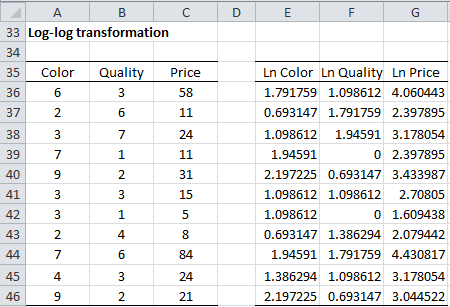 how to run statistical tests in excel