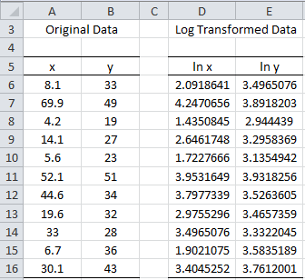log transformation regression In linear regression, when is it appropriate to use the log of an independent variable instead of the should i use log transformation for my linear regression 0.