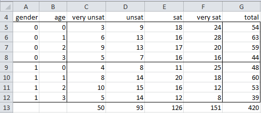 how to create a binary variable that is ordinal scale