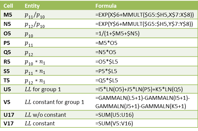 important statistics formulas Why do you need formulas and functions  right of that is an area that allows you to create your all-important formulas if you hover over each icon, you can.