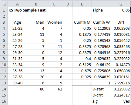 sample test data template - two sample kolmogorov smirnov test real statistics using