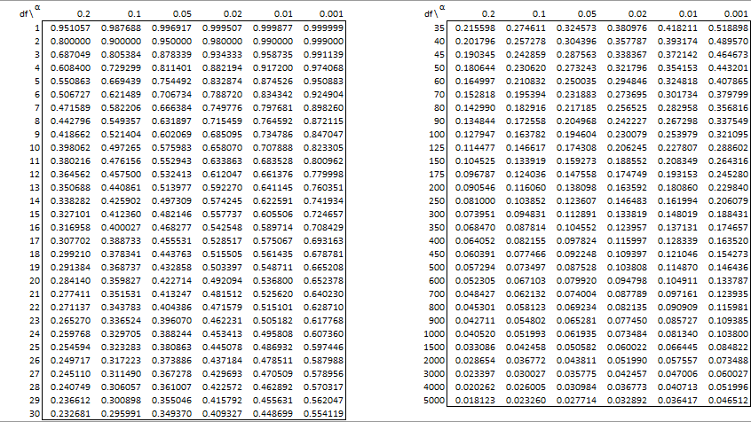 Pearson 39 s correlation table real statistics using excel for Correlation coefficient r table