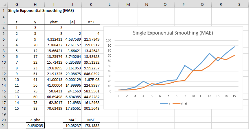 simple exponential smoothing real statistics using excel