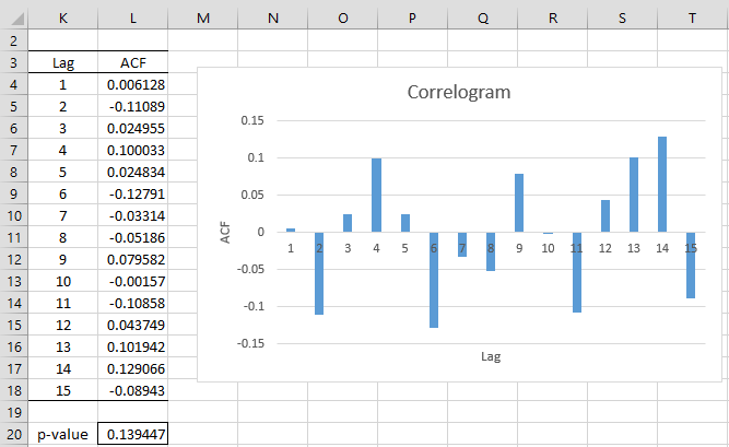 MA Coefficients using ...