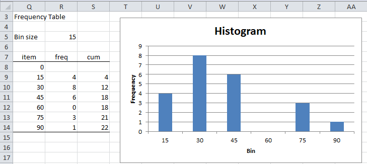 Similiar Histogram And Frequency Table Keywords