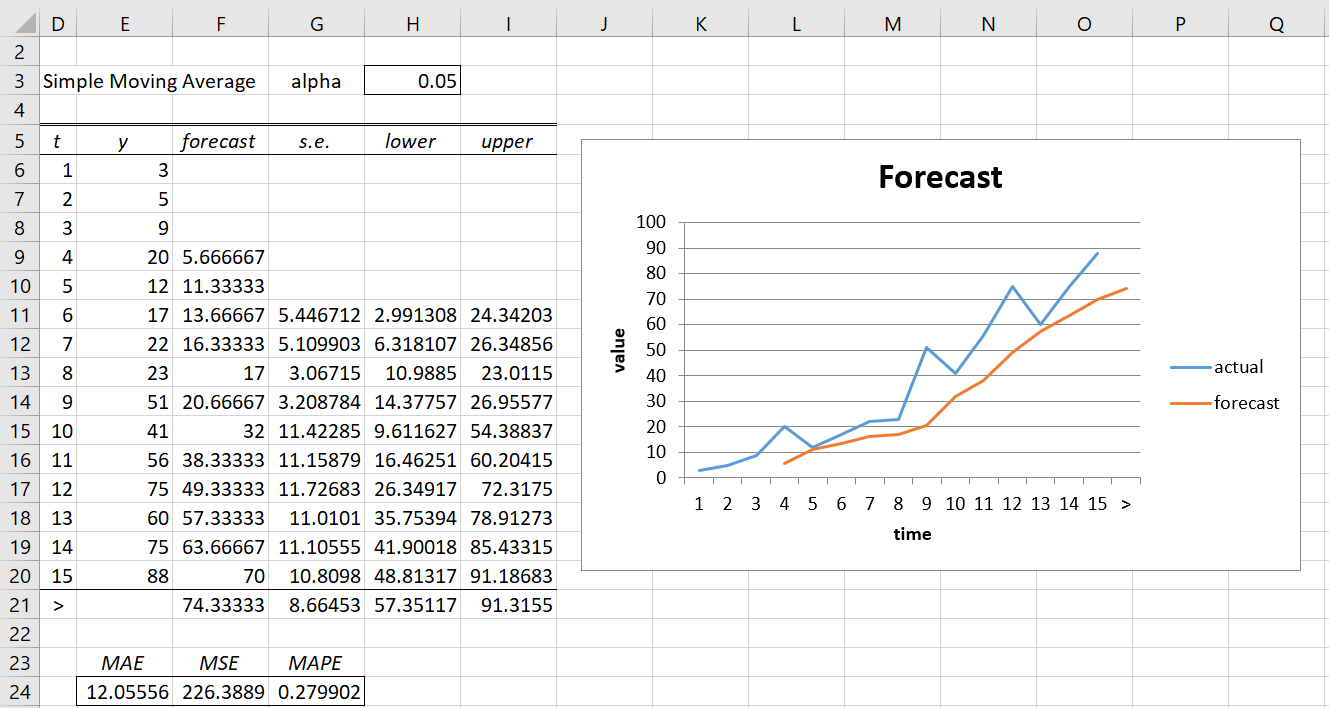 Simple Moving Average   Real Statistics Using Excel